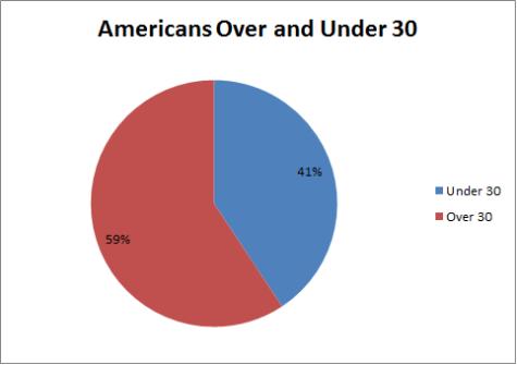 US Population Under 30