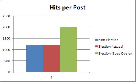 Blog Statistics Minus Outlier