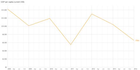 Libya Per Capita GDP
