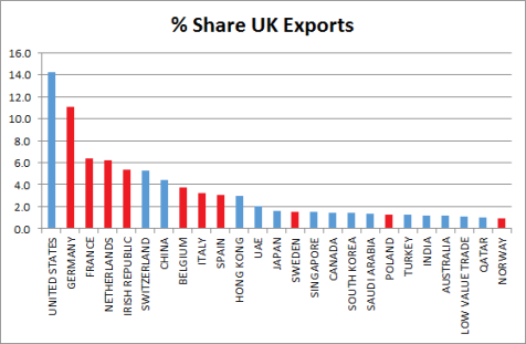 % Share of UK Exports