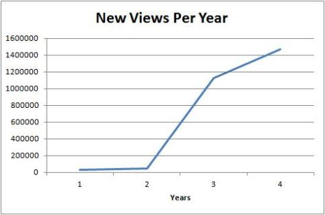 Blog Views Per Year