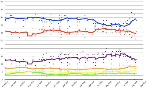 British Election Polling August 2016