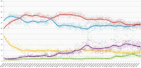 British Election Polling for 2015