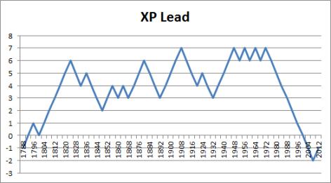 president-xp-lead