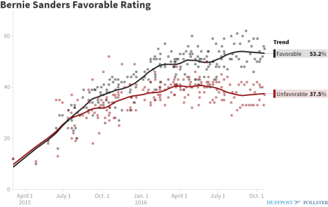 pollster-bernie-sanders-favorable-rating