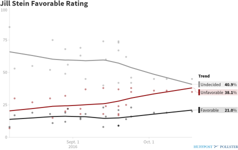 pollster-jill-stein-favorable-rating