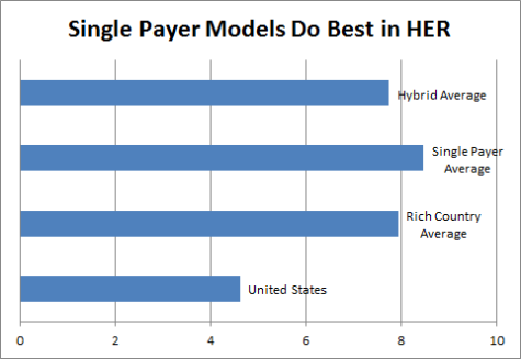 single-payer-models-do-best-in-her