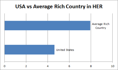 usa-vs-average-healthcare-efficiency-rating