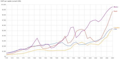 cuba-vs-rivals-gdp-per-capita