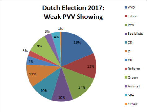 dutch-coalition-weak-pvv