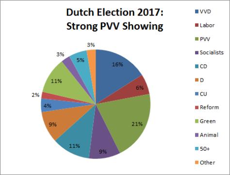 dutch-seats-strong-pvv