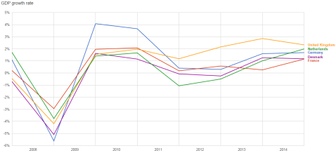 european-countries-post-2008-gdp