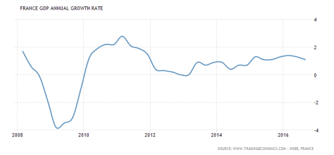 france-post-2008-gdp-growth