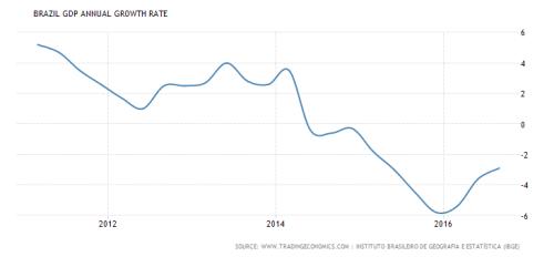 brazil-gdp-growth-2011-2016