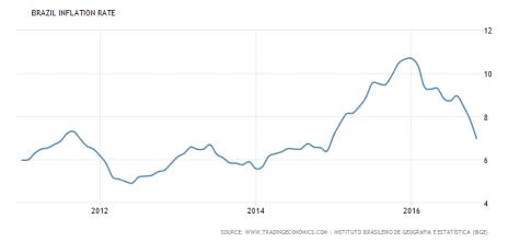 brazil-inflation