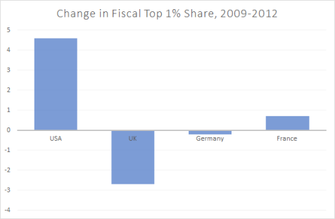 countries-1-fiscal-income-share