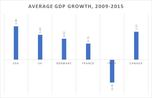countries-gdp-growth