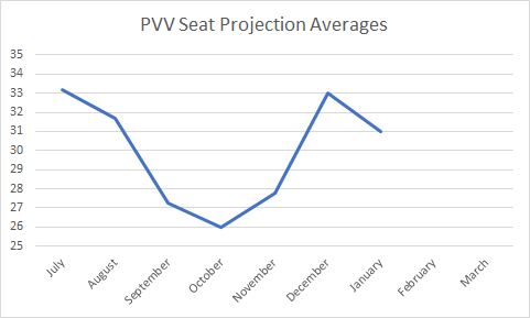 dutch-pvv-projection