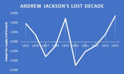 panic-of-1837-gdp-growth