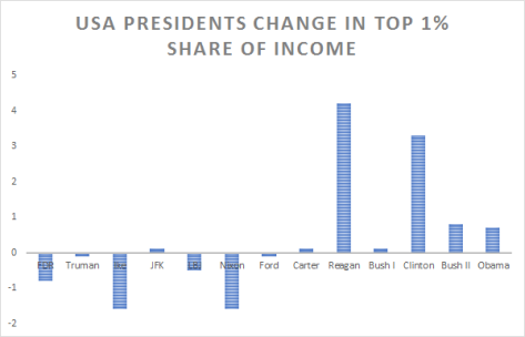 us-presidents-1-income-share