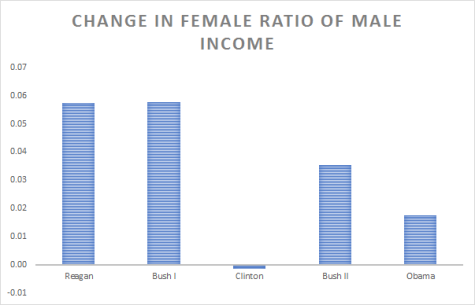 us-presidents-gender