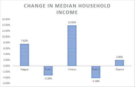 us-presidents-median-household-income