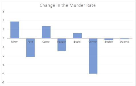 us-presidents-murder
