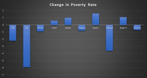 us-presidents-poverty