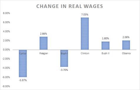 us-presidents-real-wages