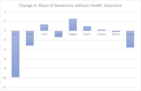 us-presidents-uninsured