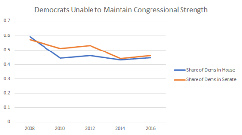 dems-in-house-and-senate