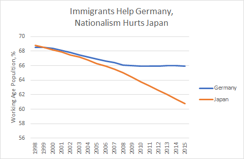 germany-vs-japan-working-age-population