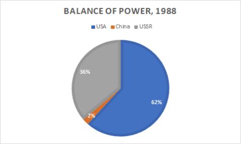 global-1988