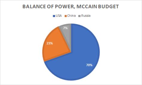 global-2018-mccain-budget