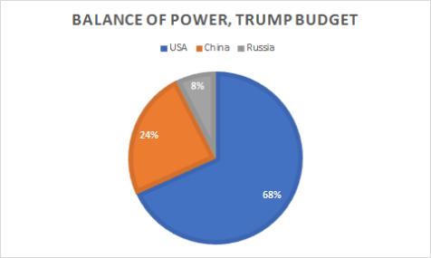 global-2018-trump-budget