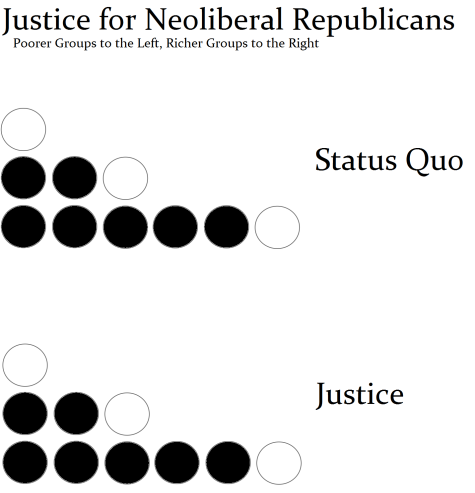 Justice for Neoliberals GOP