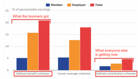 Pensions DB vs DC Compensation