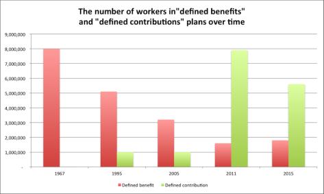 Pensions DB vs DC Numbers