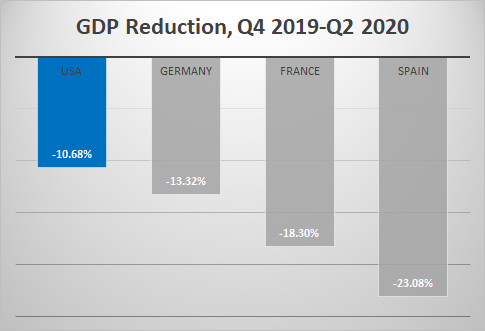 Europe GDP Q2 2020 with USA
